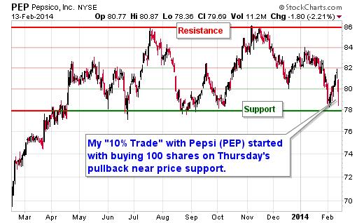 """10% Trade"" with Pepsi (PEP)"