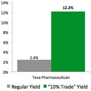 """10% Trade"" with Teva Pharmaceuticals (TEVA)"