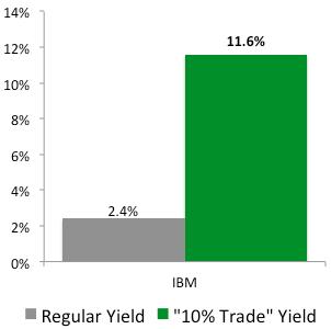 """10% Trade"" with IBM (IBM)"