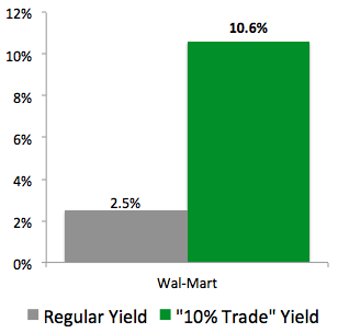 """10% Trade"" with Wal-Mart (WMT)"