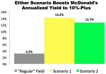 """10% Trade"" with McDonald's (MCD)"