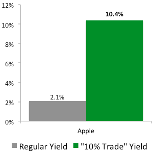 """""""10% Trade"""" with Apple"""