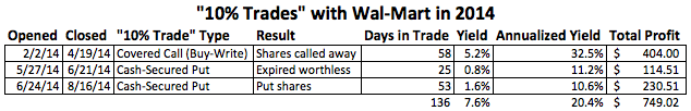 """10% Trades"" with Wal-Mart (WMT) in 2014"
