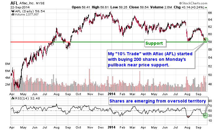 Aflac is hovering above price support