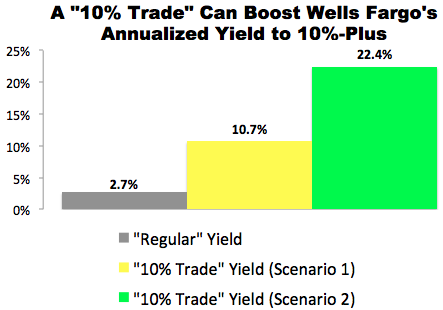 """10% Trade"" with Wells Fargo (WFC)"