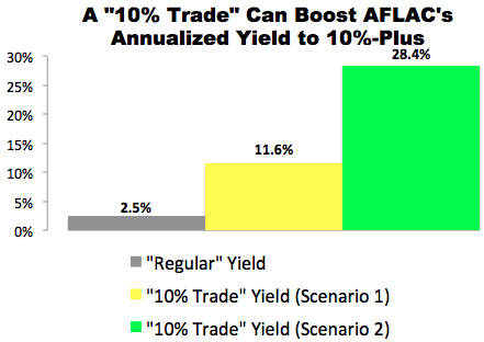"""10% Trade"" with AFLAC (AFL)"