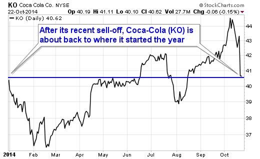 Coca-Cola (KO)