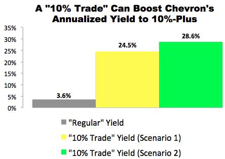 """10% Trade"" with Chevron (CVX)"