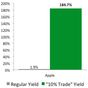 """10% Trade"" with Apple (AAPL)"