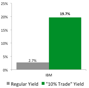 """""""10% Trade"""" with IBM"""