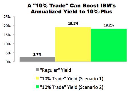 IBM (IBM)