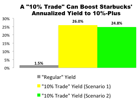 """10% Trade"" with Starbucks (SBUX)"