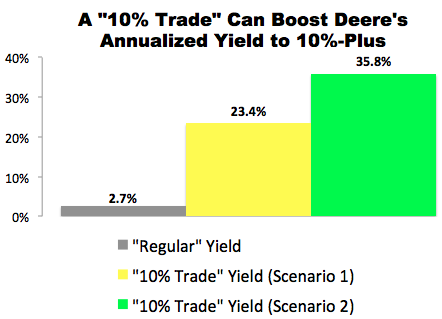 """10% Trade"" with Deere & Co. (DE)"