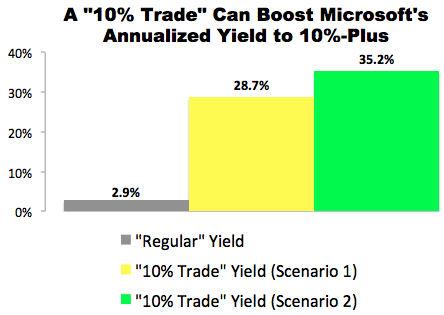 """""""10% Trade"""" with Microsoft (MSFT)"""