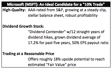 """Microsoft (MSFT): An Ideal Candidate for a """"10% Trade"""""""
