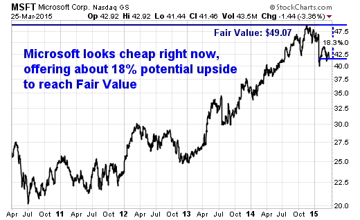 Microsoft (MSFT) Looks Cheap Right Now