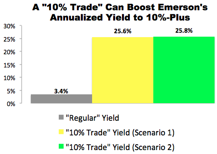 """10% Trade"" with Emerson Electric (EMR)"