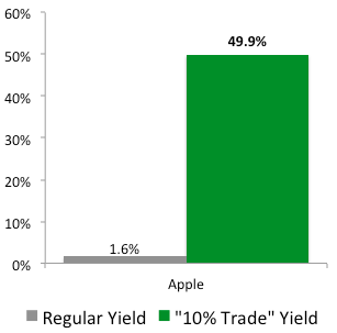 """""""10% Trade"""" with Apple (AAPL)"""