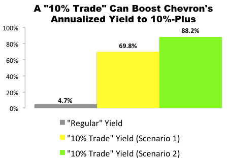 """10% Trade"" with Chevron (CVX)"