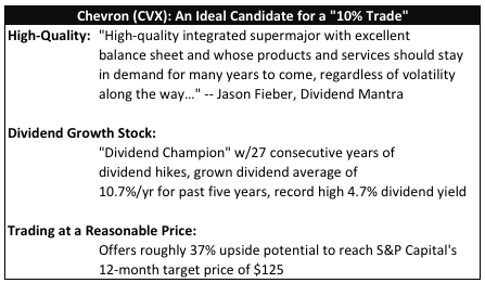 "Chevron (CVX): An Ideal Candidate for a ""10% Trade"""
