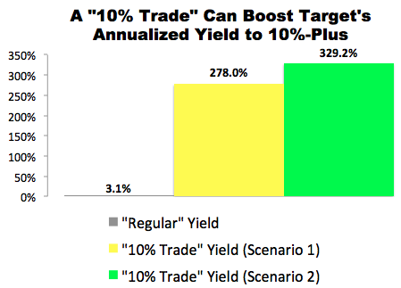 """10% Trade"" with Target (TGT)"