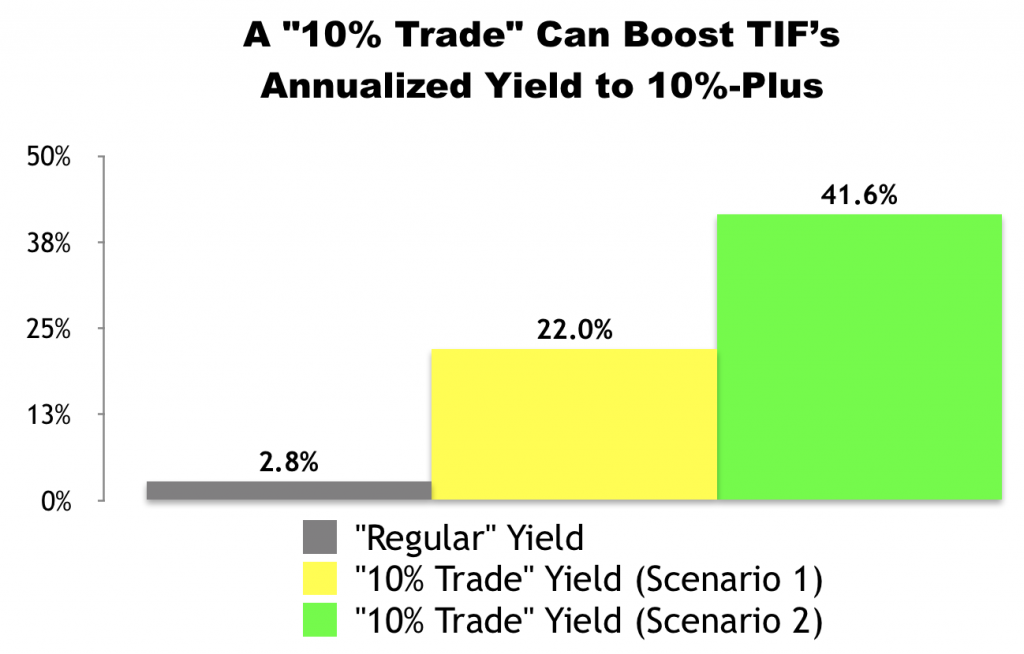 """10% Trade"" with Tiffany & Co. (TIF)"