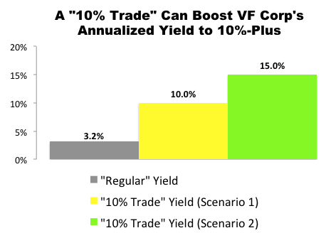 """""""10% Trade"""" with VFC"""
