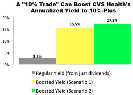 """""""10% Trade"""" with CVS Health (CVS)"""