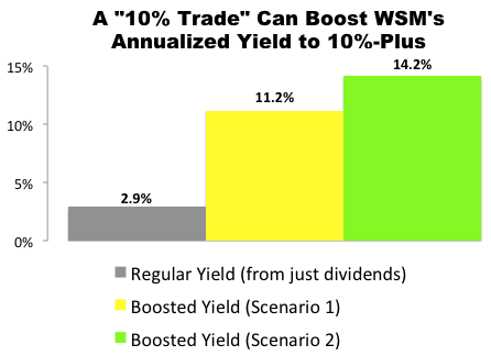 """10% Trade"" with Williams-Sonoma (WSM)"