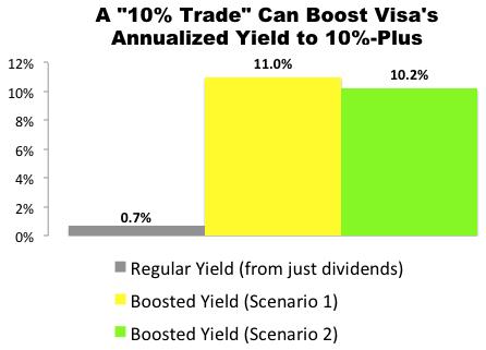 """10% Trade"" with Visa (V)"