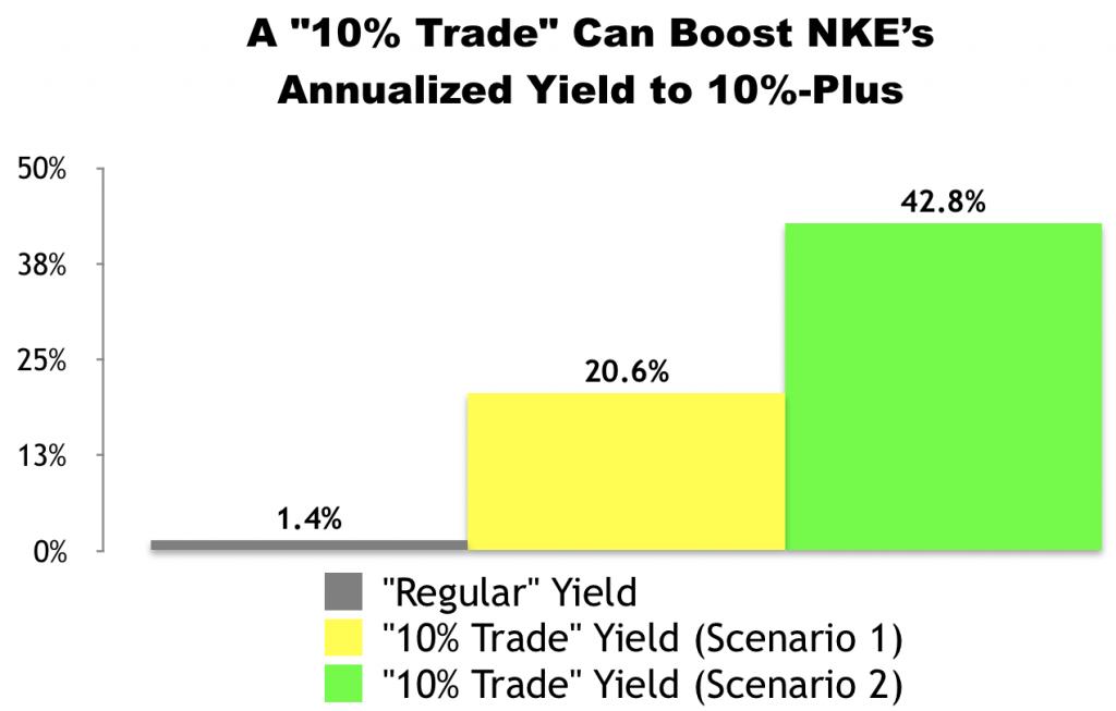 """""""10% Trade"""" With Nike (NKE)"""