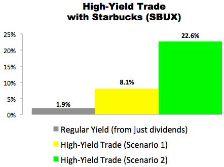 High-Yield Trade with Starbucks (SBUX)