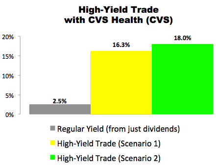 High-Yield Trade With CVS Health (CVS)