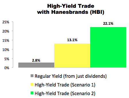High-Yield Trade With Hanesbrands (HBI)