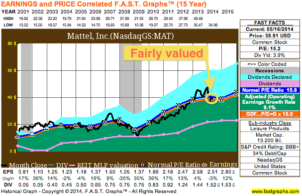 Mattel (MAT) looks fairly valued