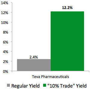 """10% Trade"" with Teva Pharmaceuticals (TEVA)"