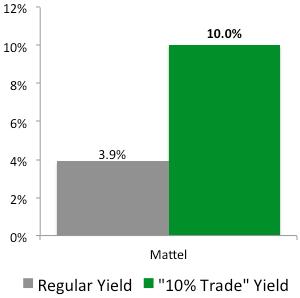 """""""10% Trade"""" with Mattel (MAT)"""