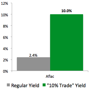 """""""10% Trade"""" with Aflac (AFL)"""