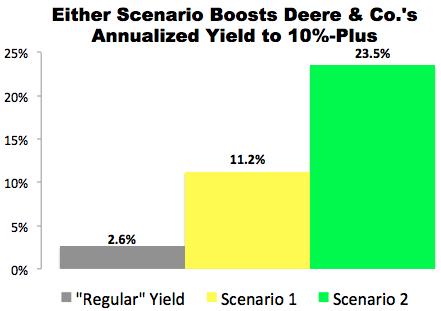 """""""10% Trade"""" with Deere & Co. (DE)"""