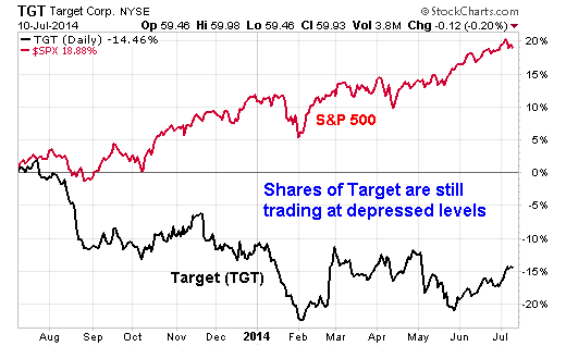 Shares of Target are still trading at depressed levels