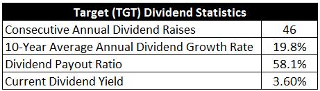 TGT Key Stats