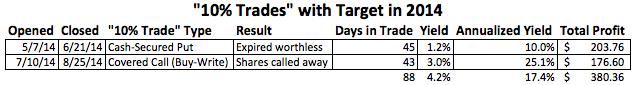 Target (TGT) Trades