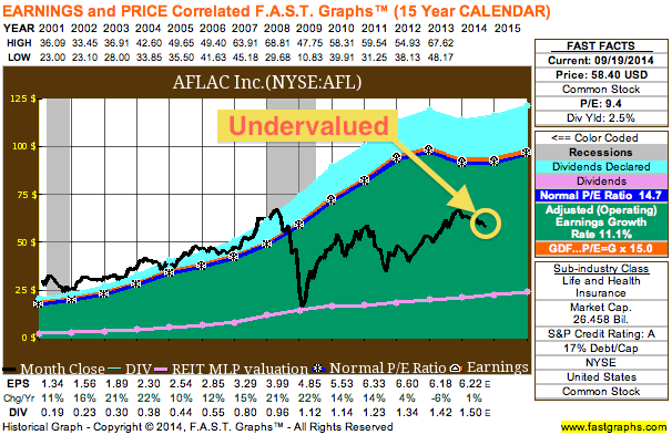 Aflac looks undervalued