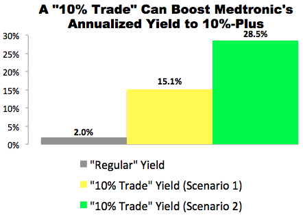 """""""10% Trade"""" with Medtronic (MDT)"""