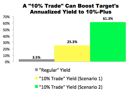 """""""10% Trade"""" with Target (TGT)"""