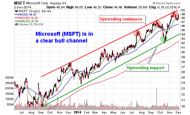 MSFT is in a clear bull channel