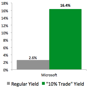 """10% Trade"" with Microsoft (MSFT)"