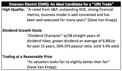 """Emerson Electric (EMR): An Ideal Candidate for a """"10% Trade"""""""