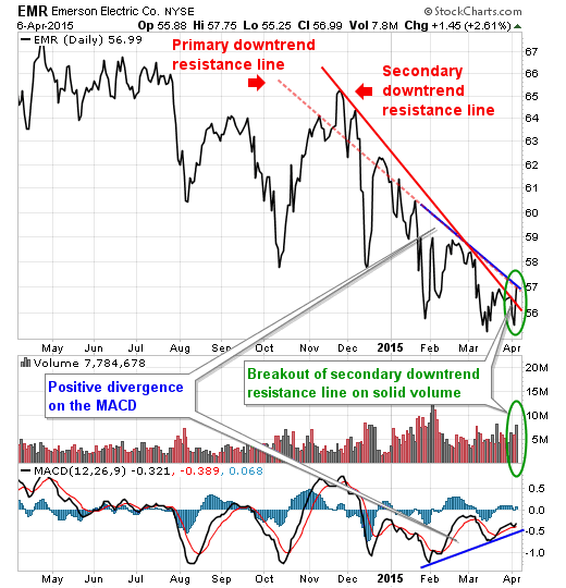 Emerson Electric (EMR) just broke out