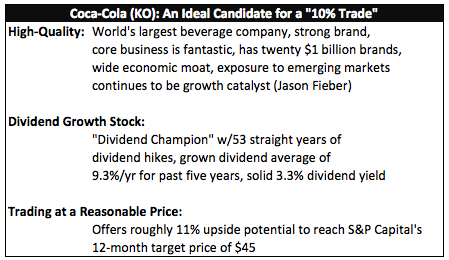 """An Ideal Candidate for a """"10% Trade"""""""